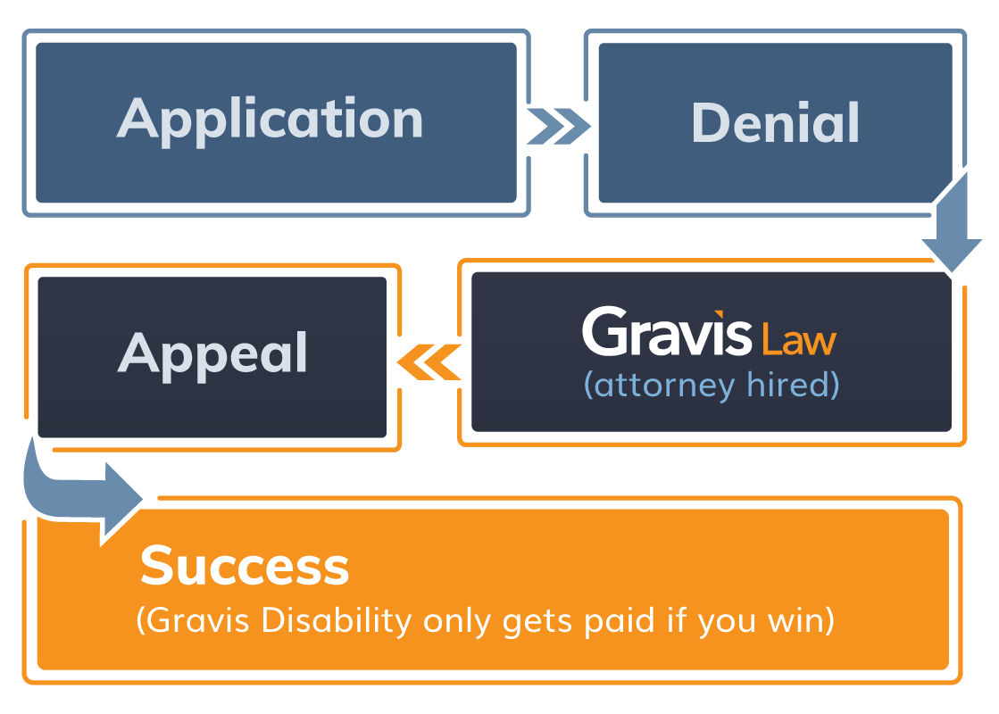 Application > Denial > Gravis Law attorney hired > Appeal > Success (Gravis Disability only gets paid if you win)