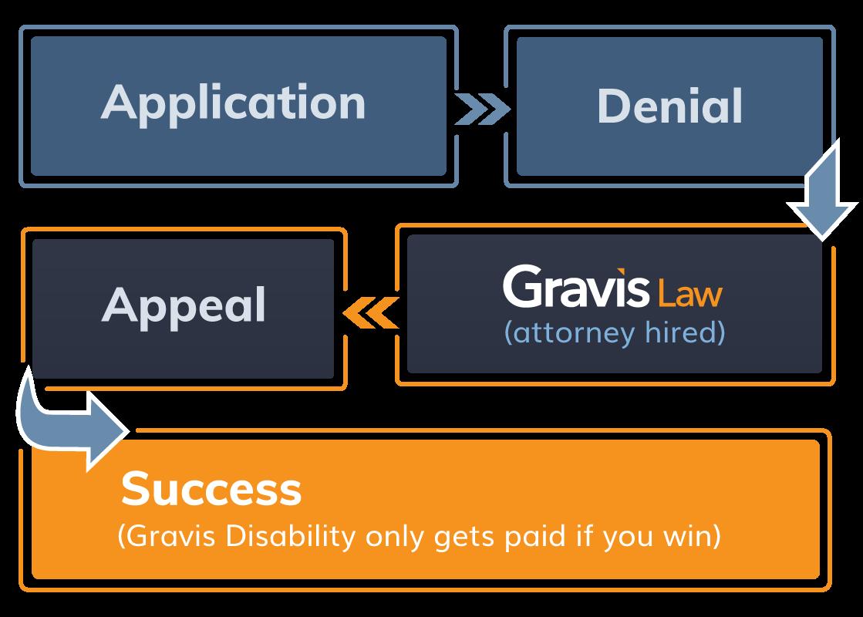 Solicitud > Denegación > Contratación de un abogado Gravis Law > Apelación > Éxito (Gravis Discapacidad sólo se paga si se gana)